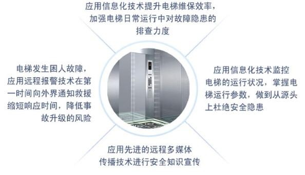 电梯广告机方案背景