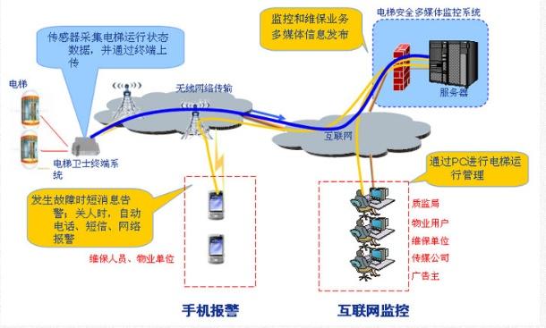 电梯广告机系统架构